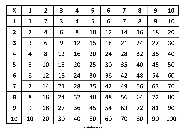 Tabuada de Multiplicação do 1 ao 10 na forma de quadro