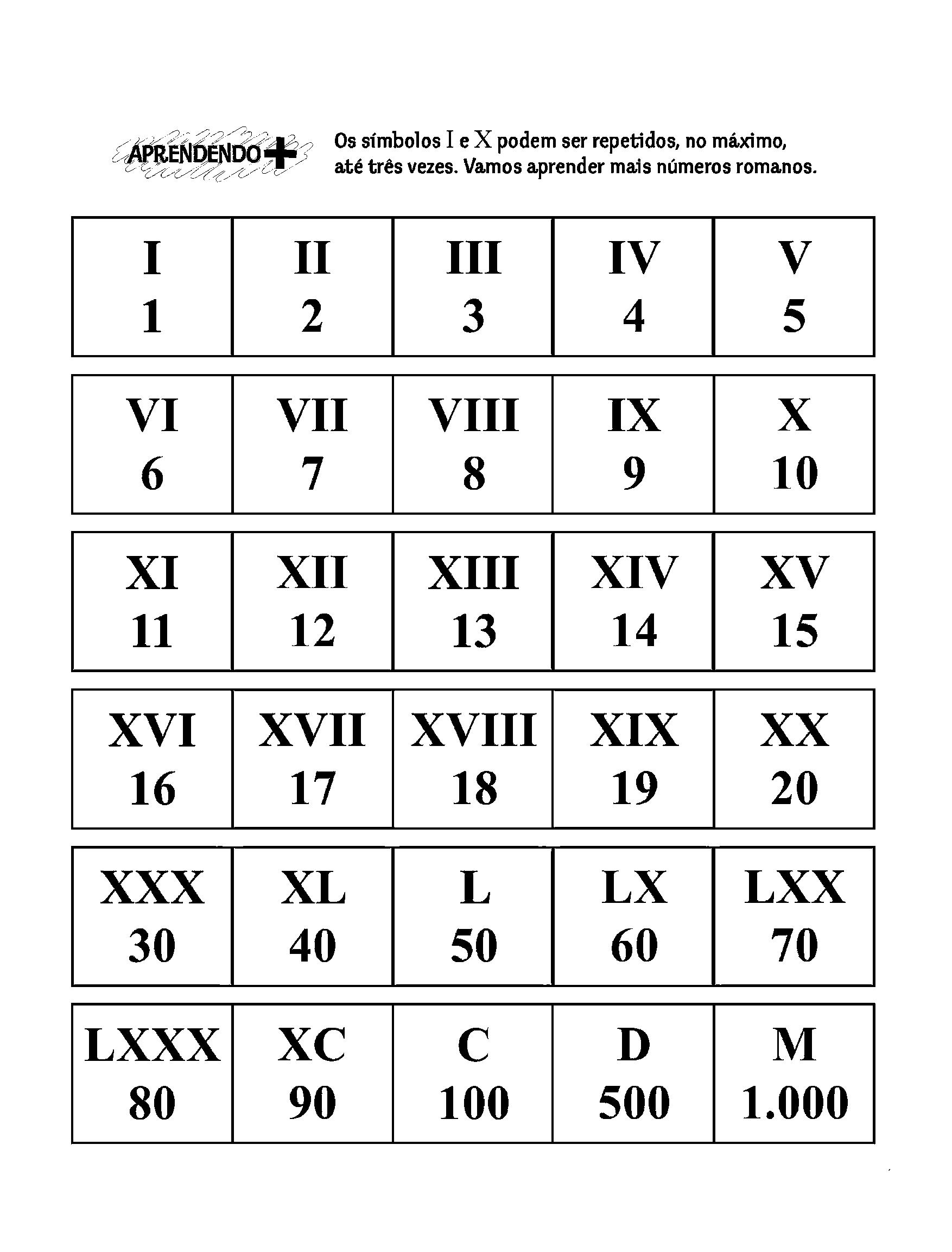 Sistema de Numeração Romano - Símbolos